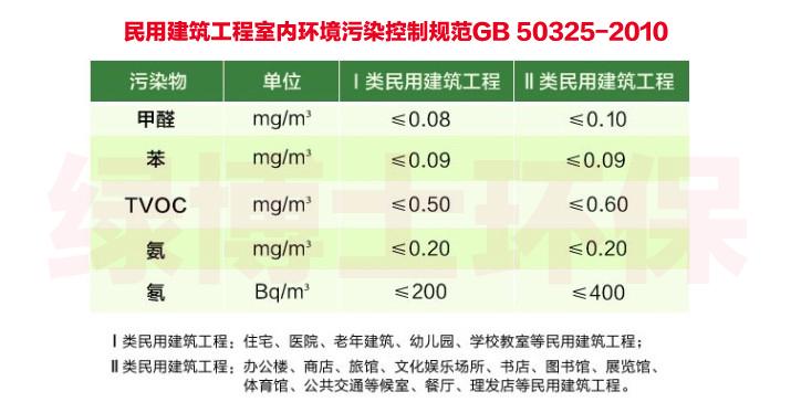 《民用建筑工程室内环境污染控制规范》GB 50325-2010